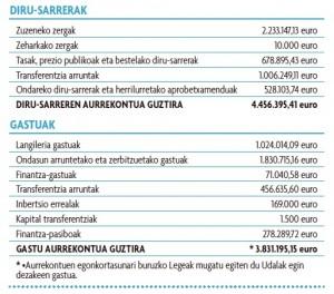 Presupuestos 2016 eusk